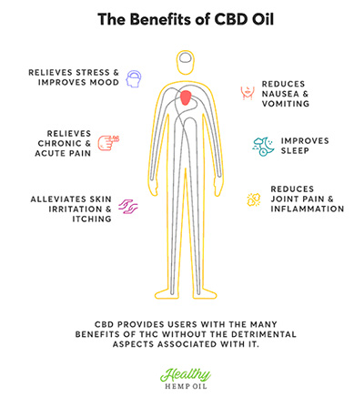 Health Benefits of CBI Oil