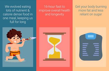 Non-fasting Periods